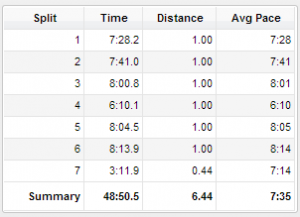 Point of fact #1: I always feel best by and at mile 4.  Point of fact #2: Garmin was feeling a bit wonky.