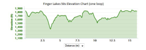 finger-lakes-50s-elevation
